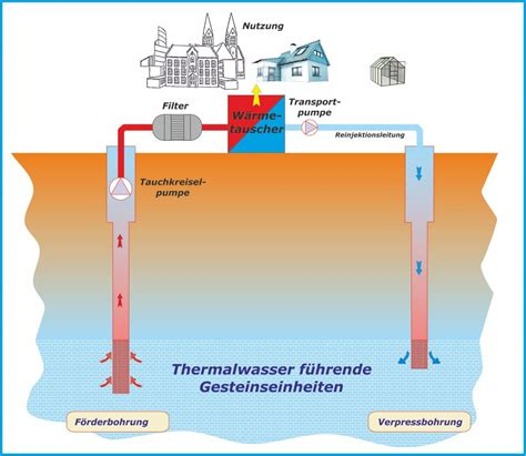 Geothermie - FG Geothermie GmbH