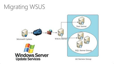 Migrating Legacy Windows Server to 2012 R2 and Microsoft