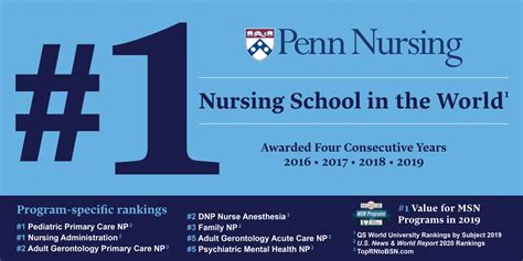 Rankings and Distinctions • About • Penn Nursing