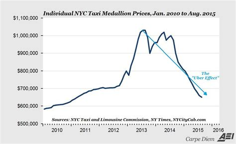 The 'Uber Effect' Is Crushing Taxi Medallion And Stock Prices