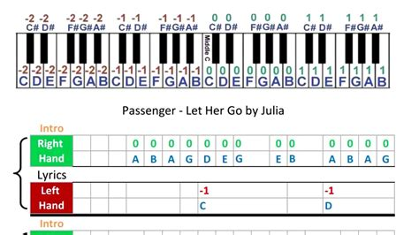 Passenger - Let Her Go - Music Sheets - Piano Tabs - YouTube
