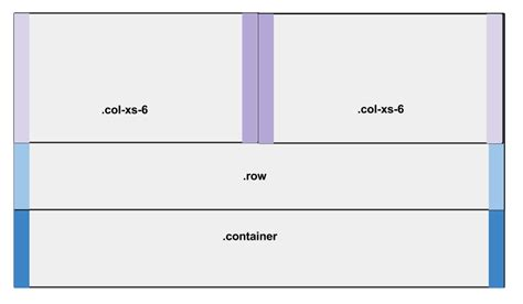 Responsive Web Design Tips from Bootstrap's CSS — SitePoint